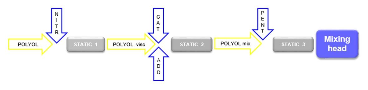 Línea de producción paneles sandwich – Adecuación de máquinas – Twister aditivos